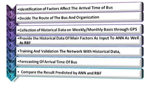 **Using artificial neural networks  (ANNs) to predict bus arrival times