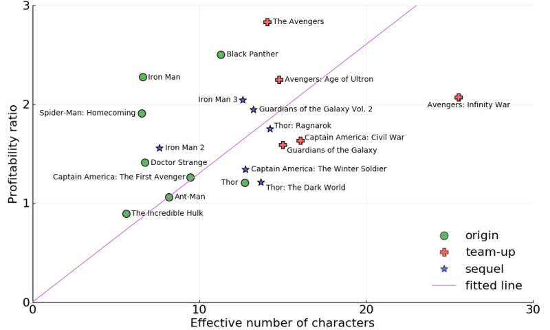 Using ecology-based metrics to model effective cast sizes for movies