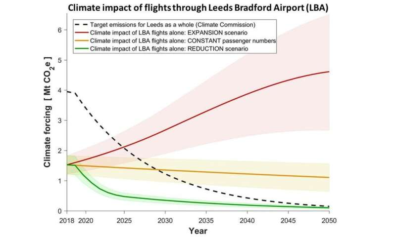 We can't expand airports after declaring a climate emergency – let's shift to low-carbon transport instead