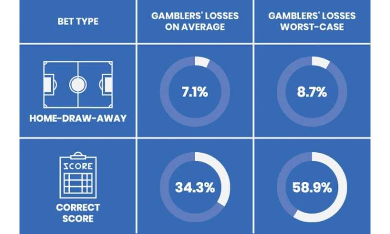 We took a gamble on Premier League betting odds – and showed that football bets should come with a health warning