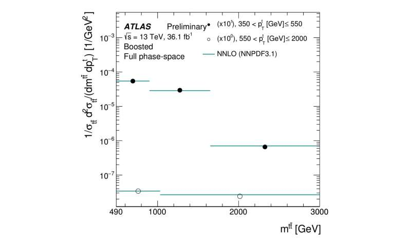 Zooming in on top-quark production
