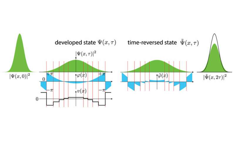 Researchers reverse the flow of time on IBM's quantum computer