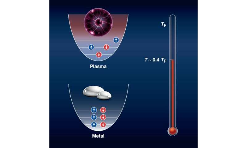 Researchers turn liquid metal into a plasma