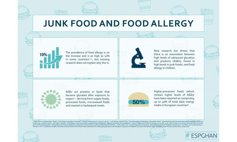 Researchers warn: junk food could be responsible for the food allergy epidemic