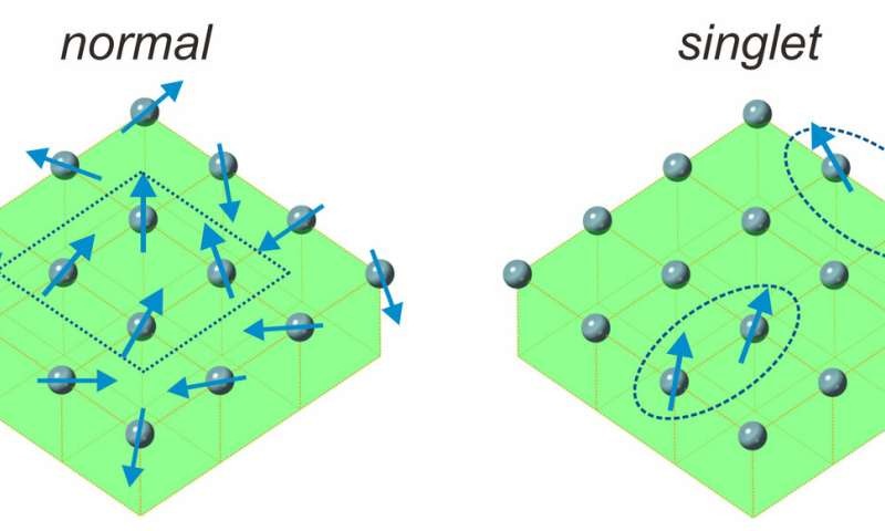 Scientists Discover New Link Between >> Scientists Discover New Type Of Magnet