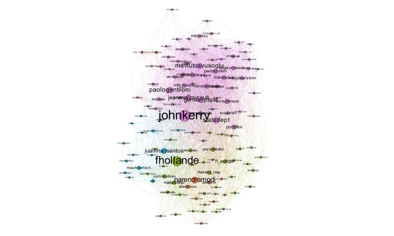 Study explores interactions between world leaders on social media
