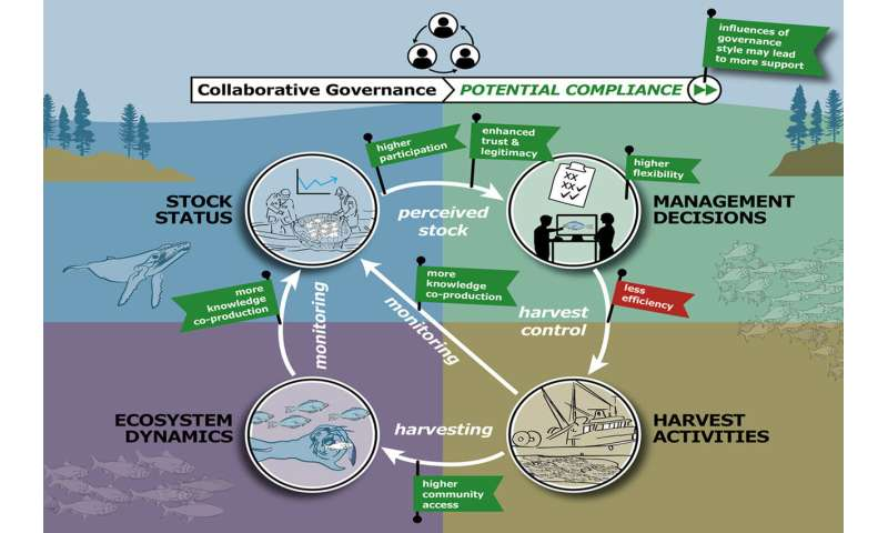 Research shows governance is key to better resource management strategies