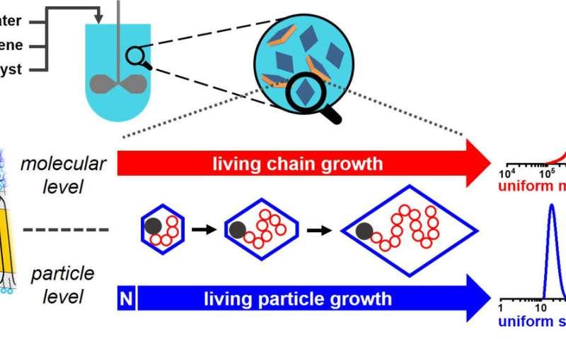 University of Konstanz researchers create uniform-shape polymer nanocrystals