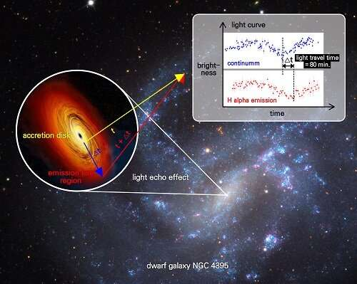 Astronomers determine mass of small black hole at center of nearby galaxy