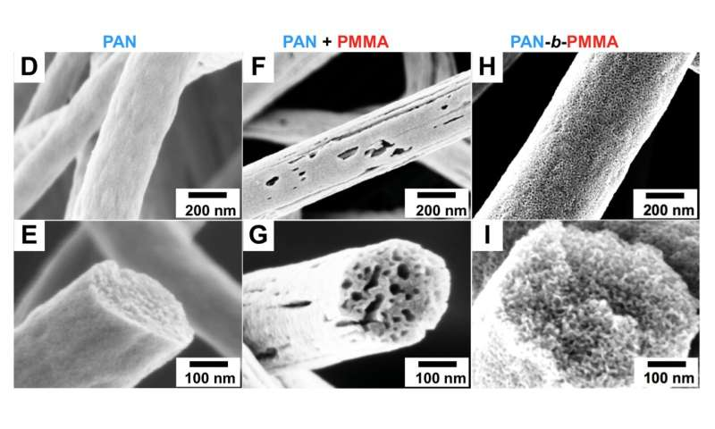 Researchers create first carbon fibers with uniform porous structure