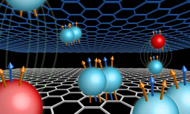 Research reveals exotic quantum states in double-layer graphene