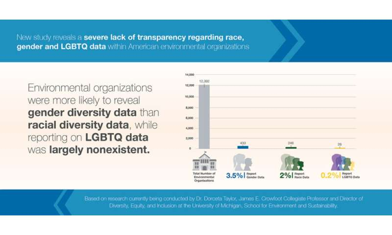 New research shows a glaring lack of transparency in environmental organizations