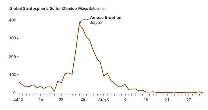 La erupción volcánica de dióxido de azufre más grande de 2018