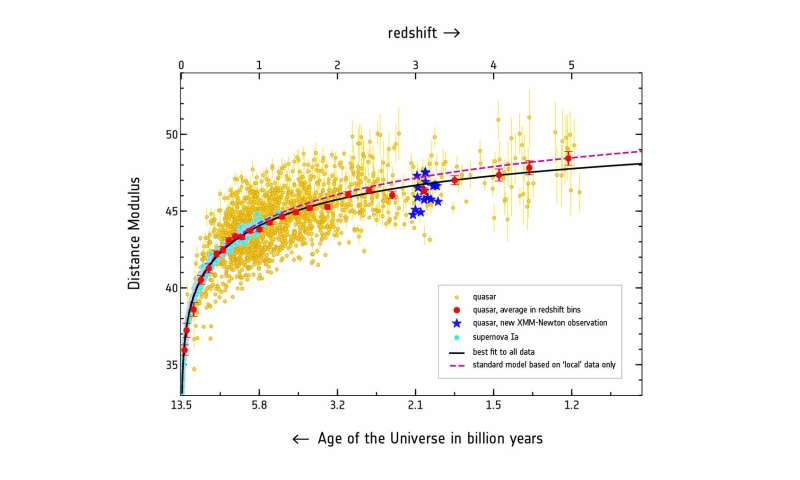 **Active galaxies point to new physics of cosmic expansion