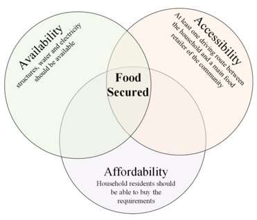 **A new approach to address food security issues after natural hazards