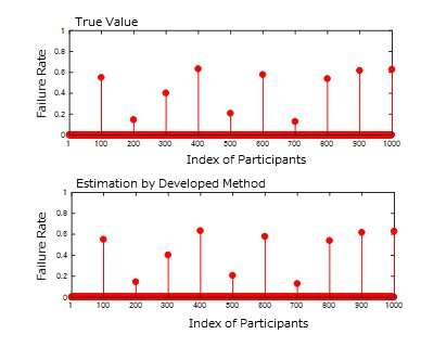 An Innovative Method for Detecting Defaulting Participants Based on Sparse Reconstruction
