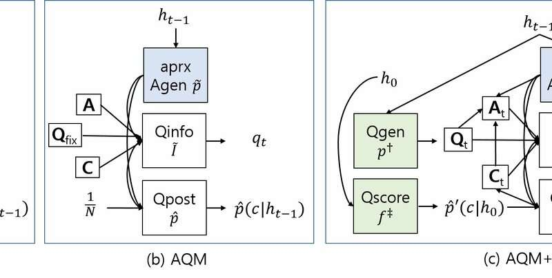 **AQM+: A new model for visual dialog question generation