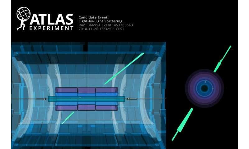 ATLAS Experiment Observes Light Scattering Off Light