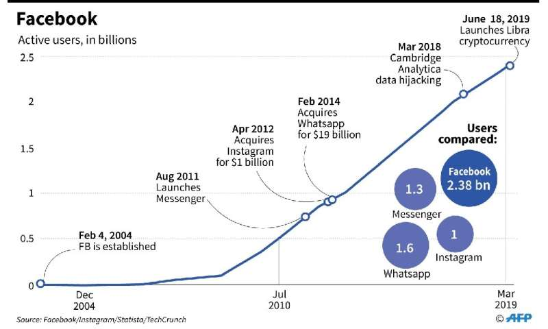 Chart showing main developments in Facebook's history and the increase in active users since 2004