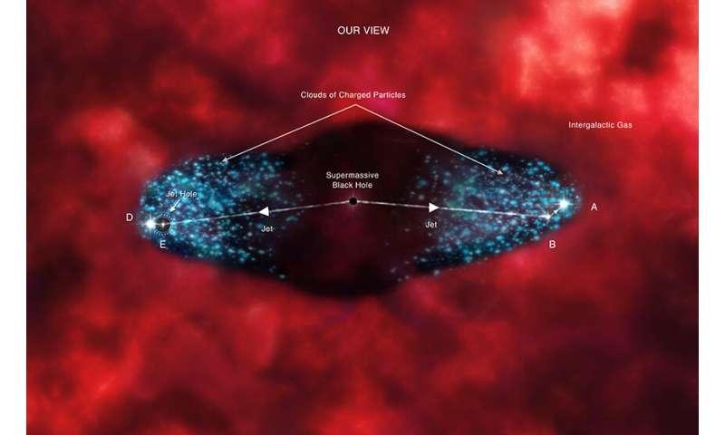 Cygnus A: ricocheting black hole jet discovered by Chandra
