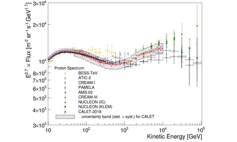 Direct measurement of the cosmic-ray proton spectrum with the CALET on the ISS