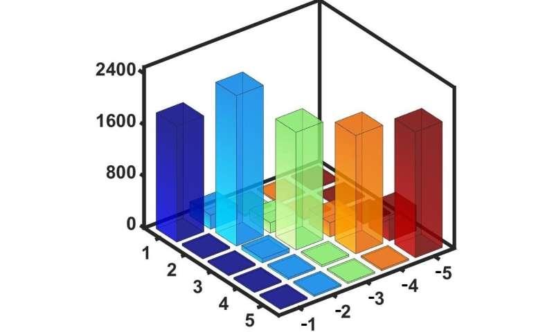 Generating multiphoton quantum states on silicon