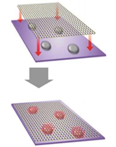 Graphene quantum dots for single electron transistors