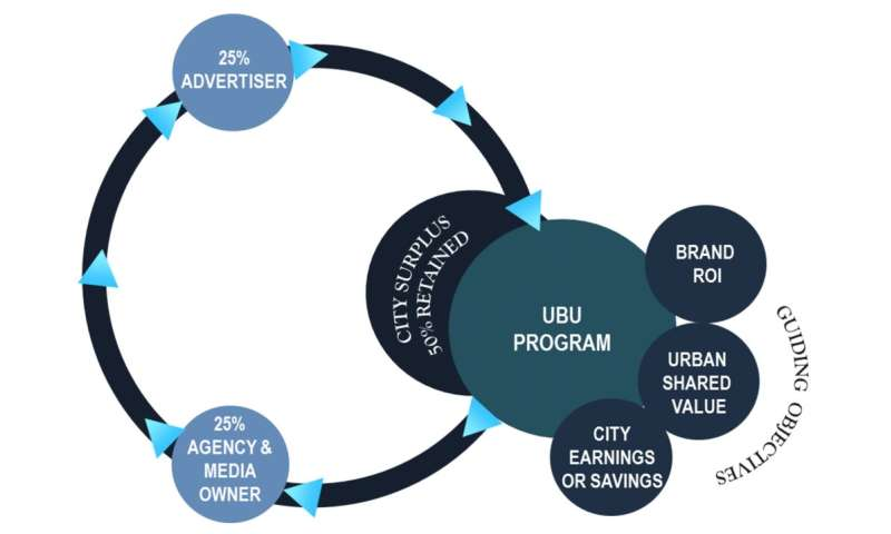 How advertising can repurpose itself to serve cities in more sustainable ways
