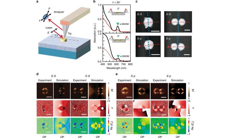 **In-plane coherent control of plasmon resonances for plasmonic switching and encoding
