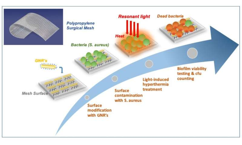 Light and nanotechnology prevent bacterial infections on medical implants