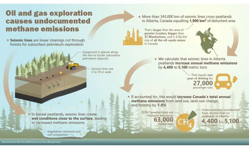 Methane emissions from oil and gas exploration are under-reported