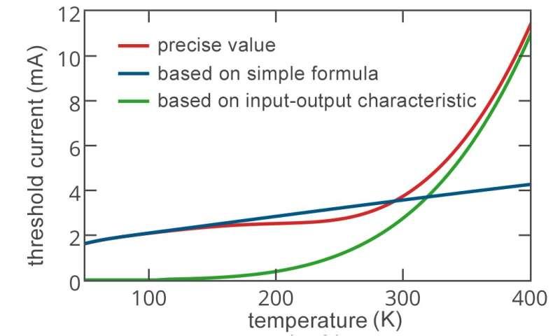 Physicists take big step in nanolaser design