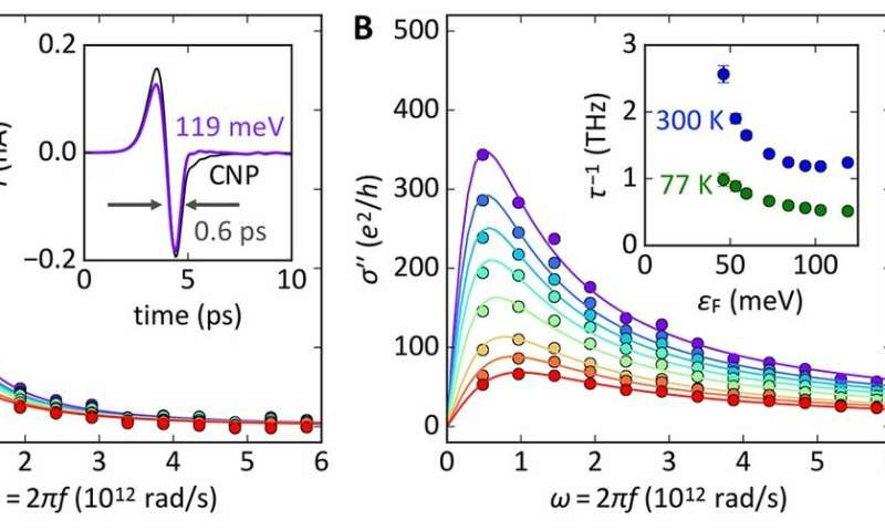 **Quantum-critical conductivity of the Dirac fluid in graphene