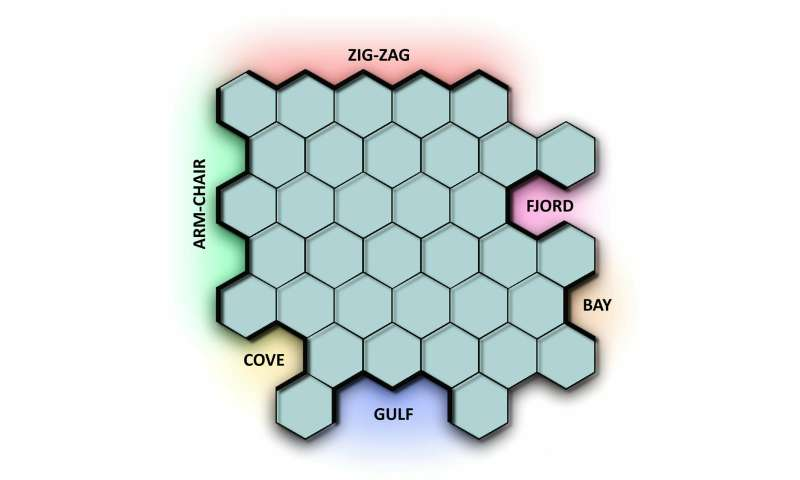 Researchers are crazy about zigzags