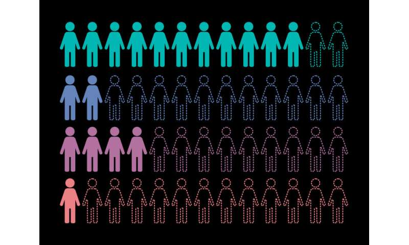 Study highlights need to increase diversity within genetic data sets