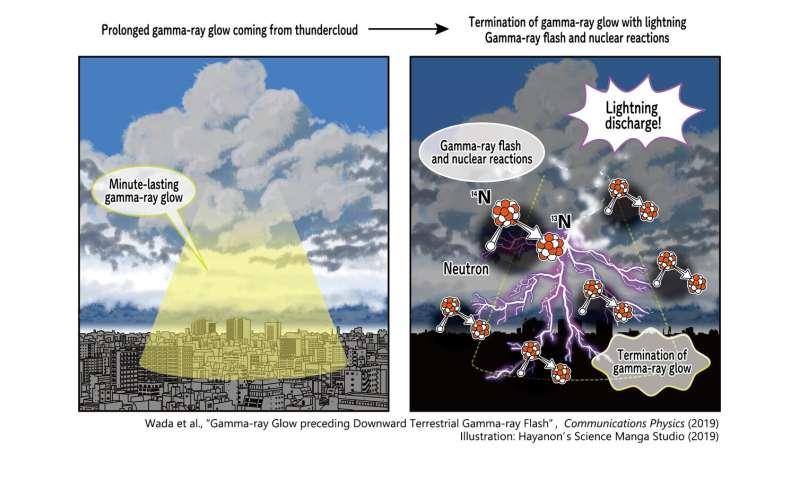 Thunderbolt of lightning, gamma rays exciting