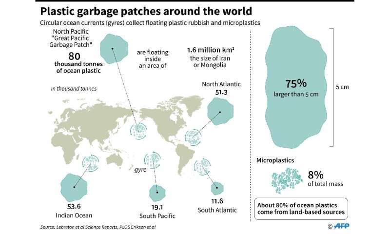 World map showing marine areas where plastic rubbish and microplastics are collected by circular currents