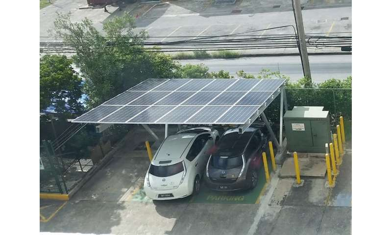 Zero-carbon electric transport is already in reach for small islands