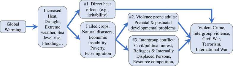 Climate change increases potential for conflict and violence