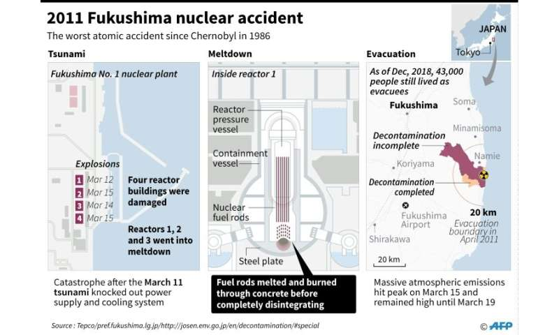 2011 Fukushima nuclear accident
