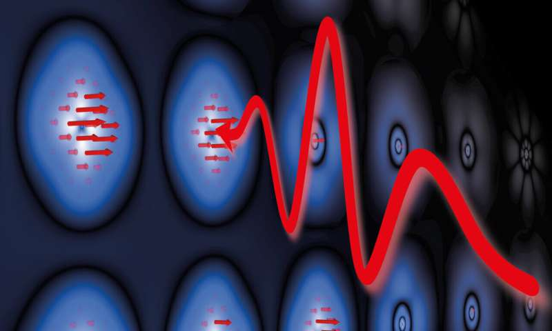 Experimental physicists redefine ultrafast, coherent magnetism