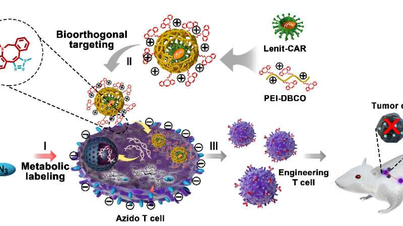 Scientists Develop Artificial Chemical Receptor To Assist Viral