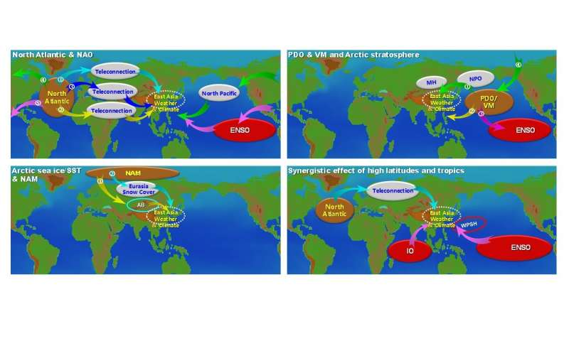 Scientists reveal close connections between the Northern Hemisphere mid-high latitudes and East Asia