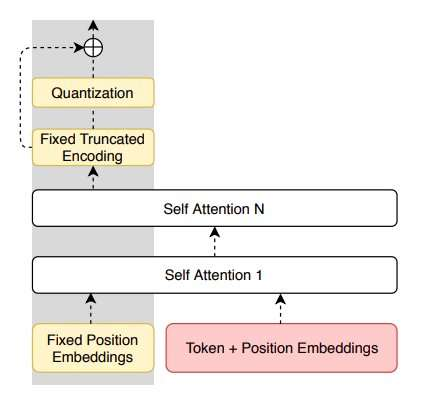 A new approach for unsupervised paraphrasing without translation