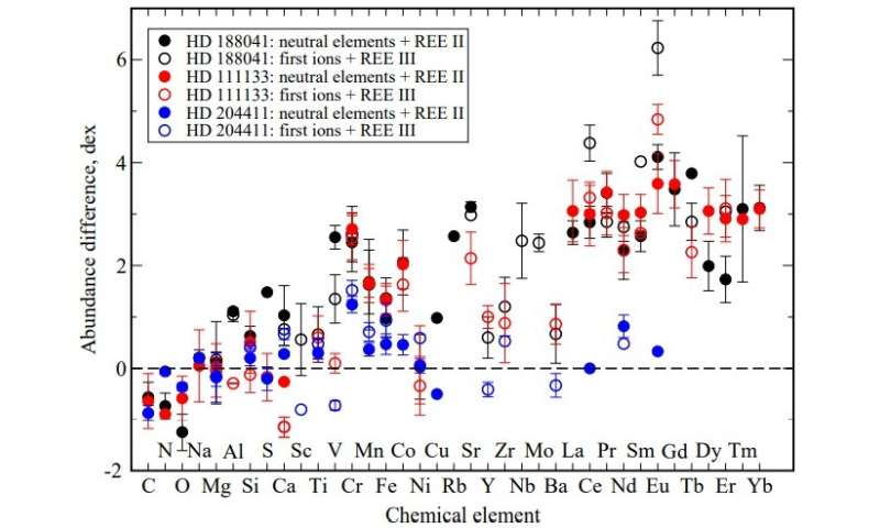 **Astronomers determine fundamental parameters and evolutionary status of three chemically peculiar stars