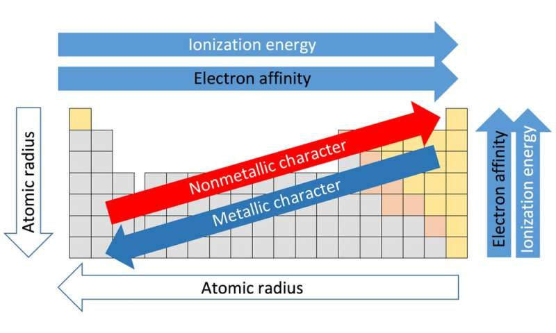 Understanding the periodic table through the lens of the volatile Group I metals