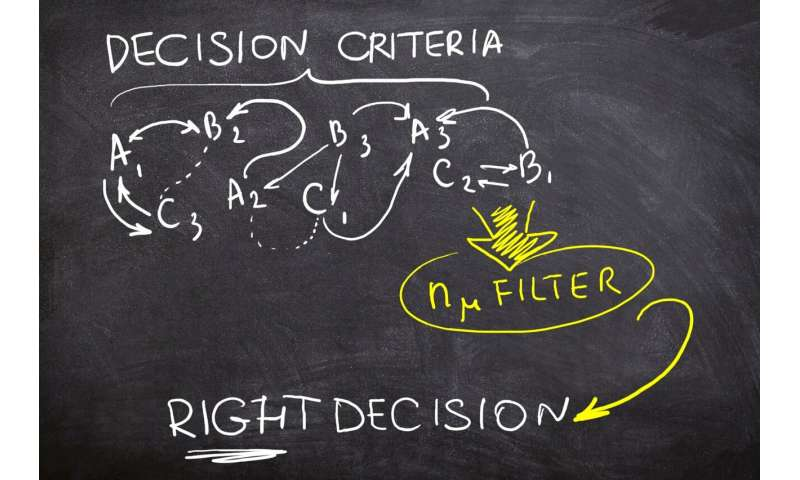 A RUDN Mathematician Developed a Balanced Filter for Making Optimal Decisions