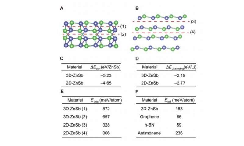 Creating two-dimensional layered Zintl phase by dimensional manipulation of the crystal structure