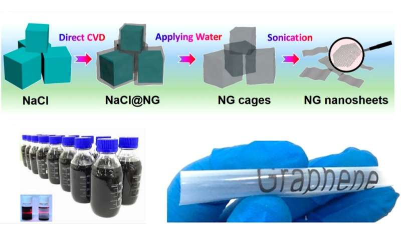 Graphene-based ink may lead to printable energy storage devices