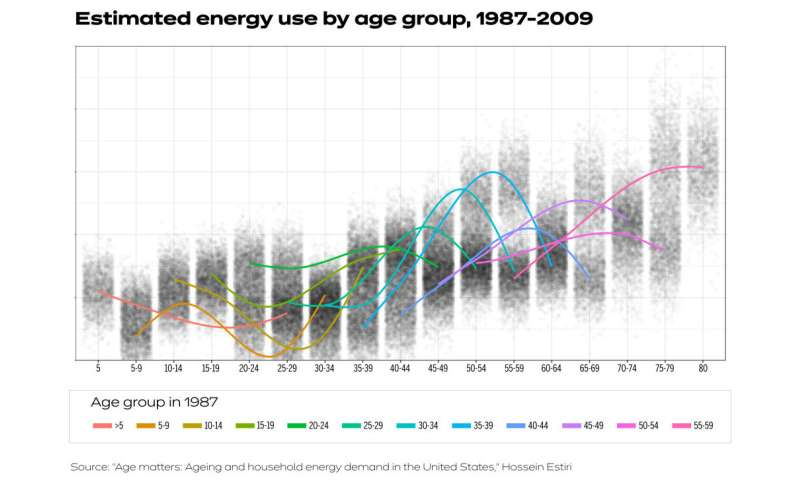 Harvard research shows energy use climbs with age and temperature